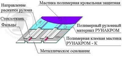Схема устройства кровельного ковра по металлическому основанию.